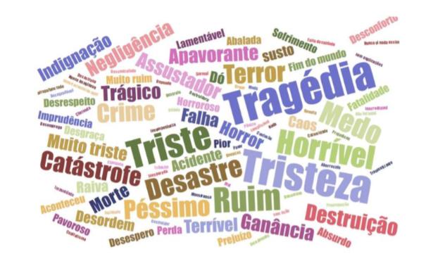 Nesta outra nuvem, entrevistados resumem a percepção do crime ambiental no Rio Doce em uma palavra.  Fonte: ISS