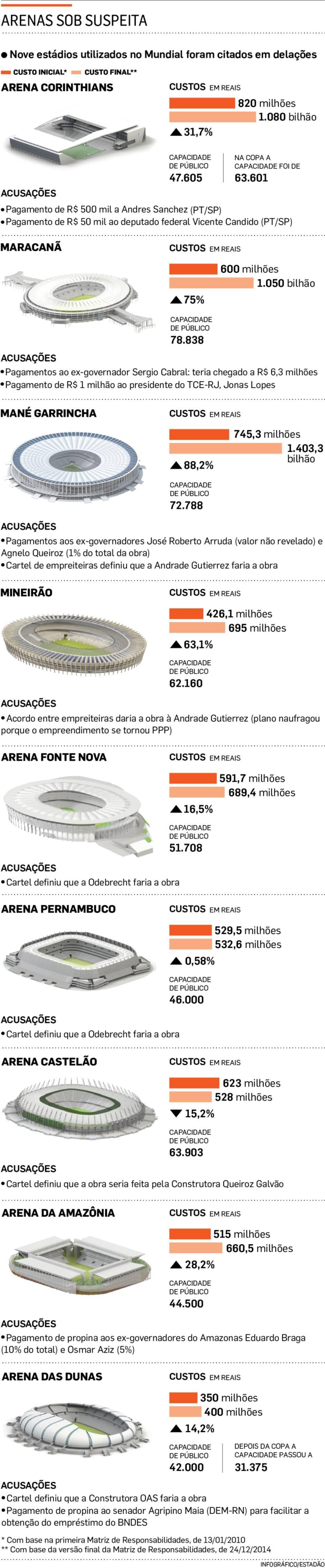 Infográfico mostra arenas construídas para o Mundial.  Foto: Arte|Estadão